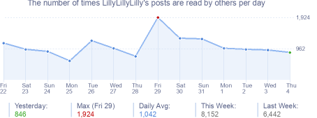 How many times LillyLillyLilly's posts are read daily