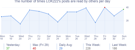 How many times LOK222's posts are read daily