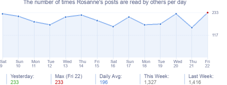 How many times Rosanne's posts are read daily