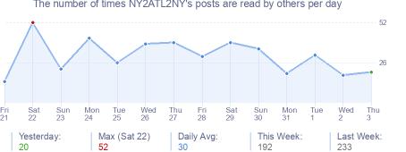 How many times NY2ATL2NY's posts are read daily