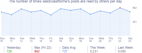 How many times westcoastforme's posts are read daily