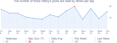 How many times mtboy's posts are read daily