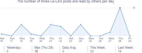 How many times Le-Le's posts are read daily