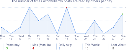How many times altonwilliard's posts are read daily
