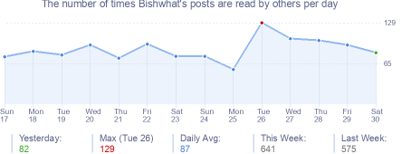 How many times Bishwhat's posts are read daily