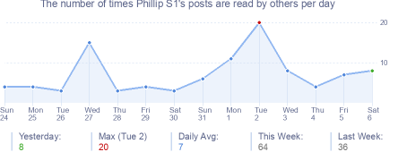 How many times Phillip S1's posts are read daily