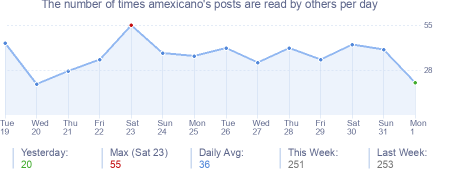 How many times amexicano's posts are read daily