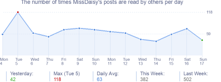 How many times MissDaisy's posts are read daily
