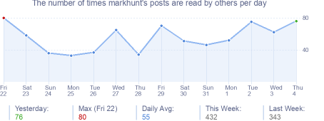 How many times markhunt's posts are read daily