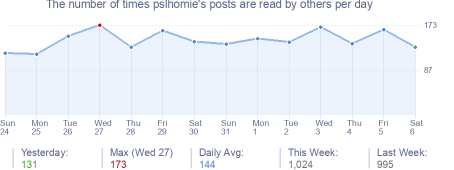 How many times pslhomie's posts are read daily