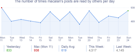 How many times macalan's posts are read daily