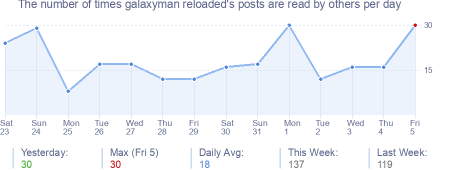 How many times galaxyman reloaded's posts are read daily