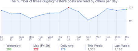 How many times dugdogmaster's posts are read daily