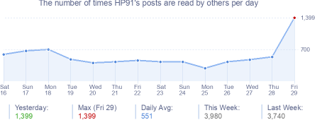 How many times HP91's posts are read daily