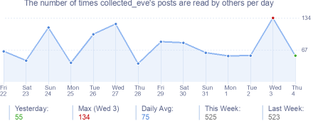 How many times collected_eve's posts are read daily