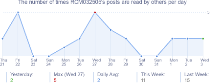 How many times RCM032505's posts are read daily