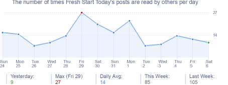 How many times Fresh Start Today's posts are read daily