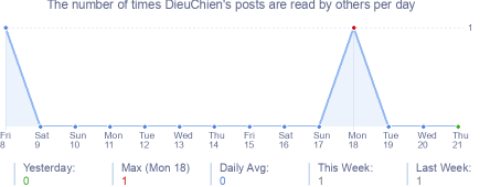 How many times DieuChien's posts are read daily