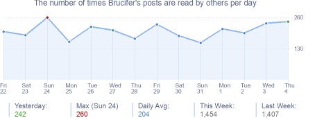 How many times Brucifer's posts are read daily