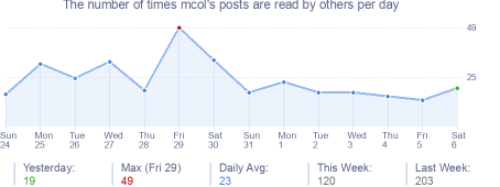 How many times mcol's posts are read daily