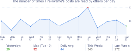 How many times FireKwame's posts are read daily