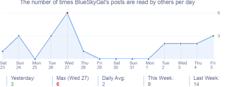 How many times BlueSkyGal's posts are read daily