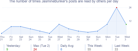 How many times JasmineBunker's posts are read daily
