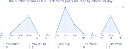 How many times Oh2BBackinNC's posts are read daily