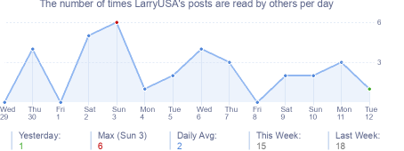 How many times LarryUSA's posts are read daily