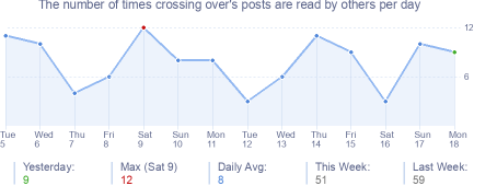 How many times crossing over's posts are read daily