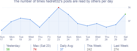 How many times hadrett32's posts are read daily