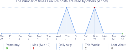 How many times Lea09's posts are read daily