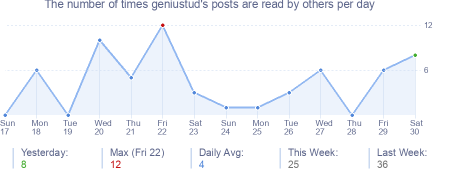 How many times geniustud's posts are read daily