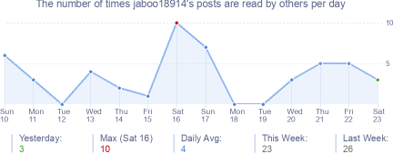 How many times jaboo18914's posts are read daily