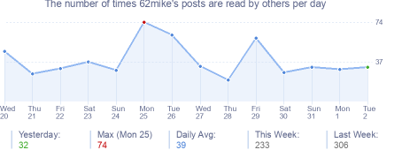 How many times 62mike's posts are read daily
