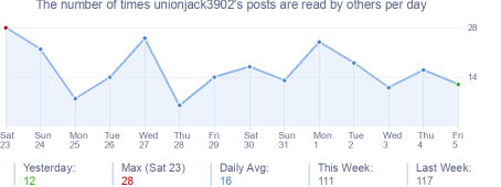 How many times unionjack3902's posts are read daily