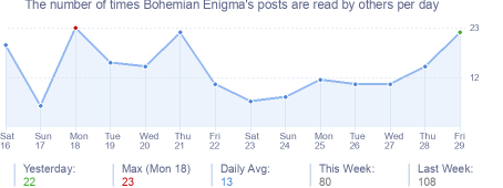 How many times Bohemian Enigma's posts are read daily