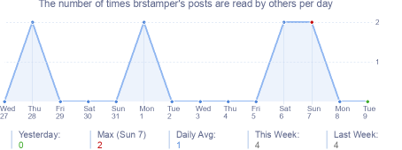 How many times brstamper's posts are read daily