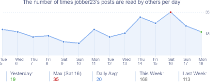 How many times jobber23's posts are read daily
