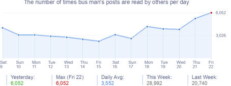 How many times bus man's posts are read daily