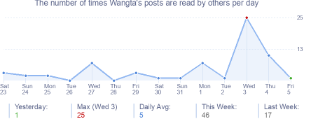 How many times Wangta's posts are read daily