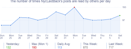 How many times NycLaidBack's posts are read daily
