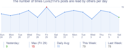 How many times Luvs2Trvl's posts are read daily
