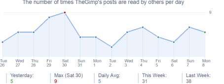 How many times TheGimp's posts are read daily