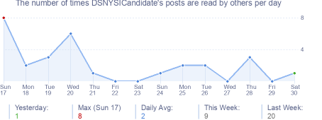 How many times DSNYSICandidate's posts are read daily