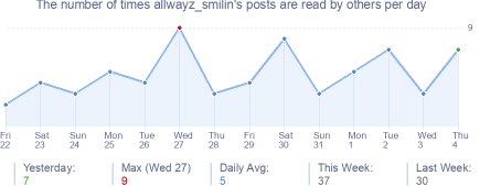 How many times allwayz_smilin's posts are read daily