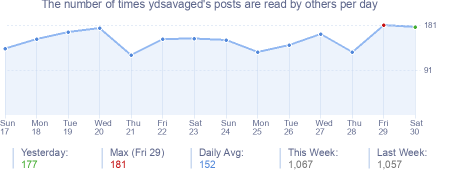 How many times ydsavaged's posts are read daily
