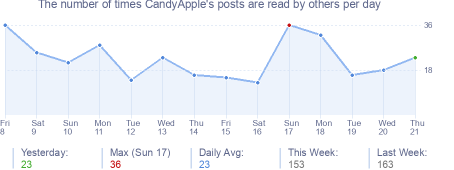 How many times CandyApple's posts are read daily