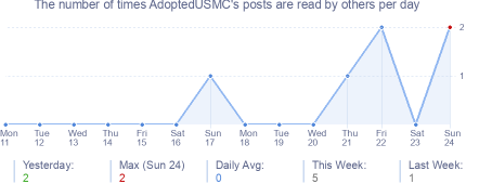 How many times AdoptedUSMC's posts are read daily