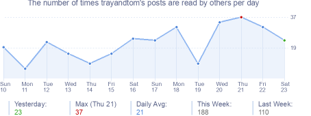 How many times trayandtom's posts are read daily